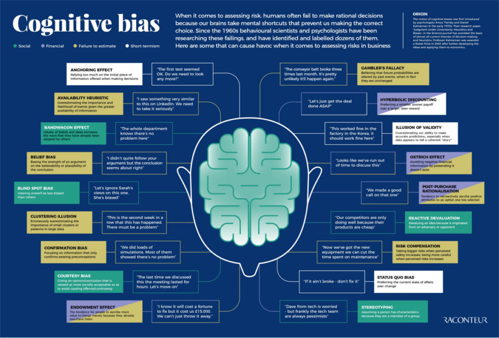 Cognitive Bias In Fitness Bang Personal Training